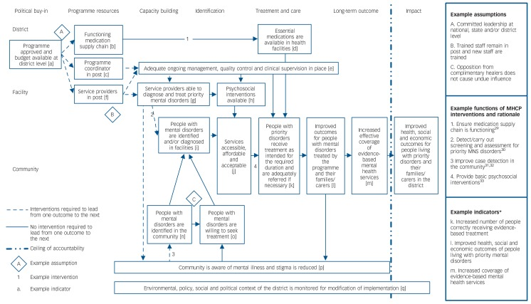 planning and evaluating health services Create and implement a plan to reach  used to plan and evaluate public health interventions to  us department of health and human services • 200 .